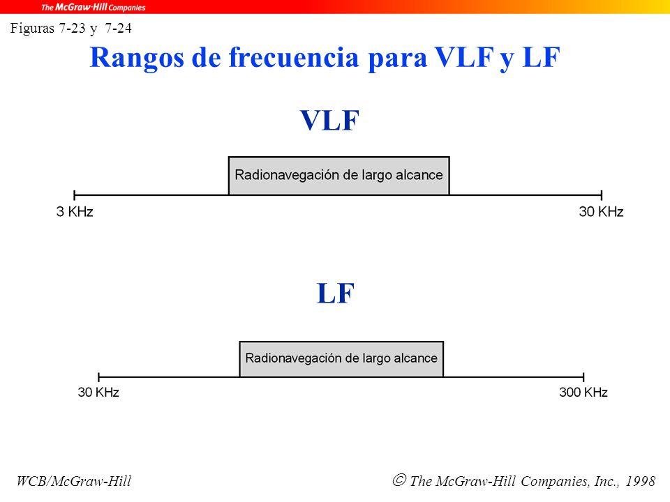 VLF LF Figuras 7-23 y 7-24 WCB/McGraw-Hill  The McGraw-Hill Companies, Inc., 1998 Rangos de frecuencia para VLF y LF