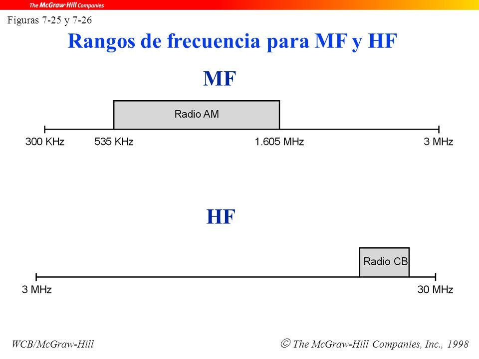 MF HF Figuras 7-25 y 7-26 WCB/McGraw-Hill  The McGraw-Hill Companies, Inc., 1998 Rangos de frecuencia para MF y HF