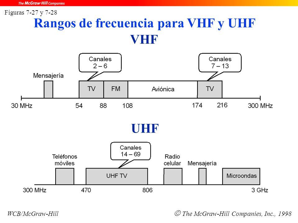 VHF UHF Figuras 7-27 y 7-28 WCB/McGraw-Hill  The McGraw-Hill Companies, Inc., 1998 Rangos de frecuencia para VHF y UHF