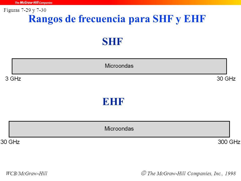 SHF EHF Figuras 7-29 y 7-30 WCB/McGraw-Hill  The McGraw-Hill Companies, Inc., 1998 Rangos de frecuencia para SHF y EHF