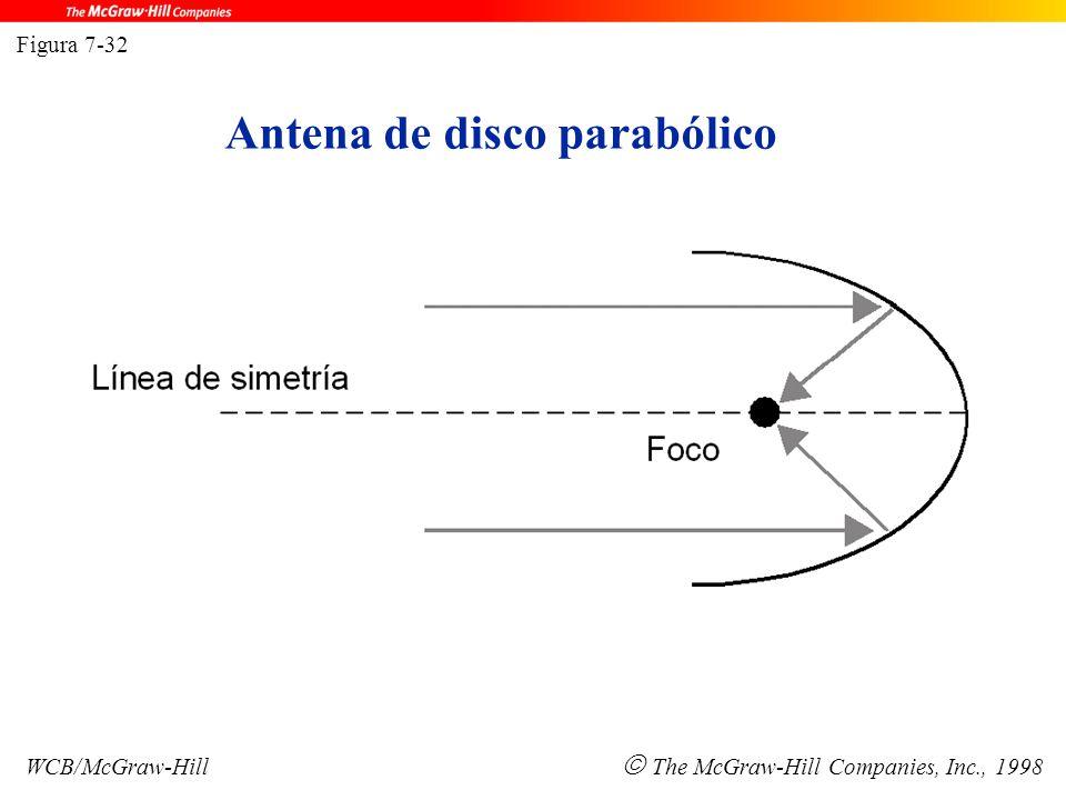 Antena de disco parabólico Figura 7-32 WCB/McGraw-Hill  The McGraw-Hill Companies, Inc., 1998