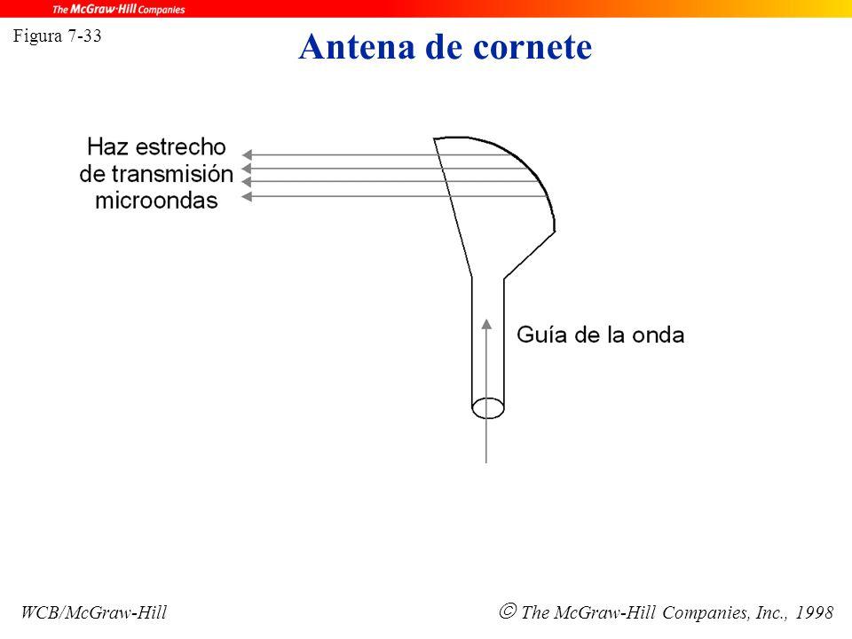 Antena de cornete Figura 7-33 WCB/McGraw-Hill  The McGraw-Hill Companies, Inc., 1998