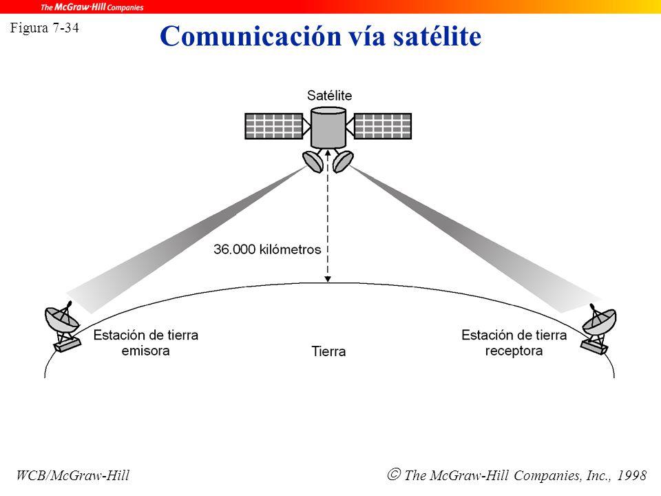 Comunicación vía satélite Figura 7-34 WCB/McGraw-Hill  The McGraw-Hill Companies, Inc., 1998