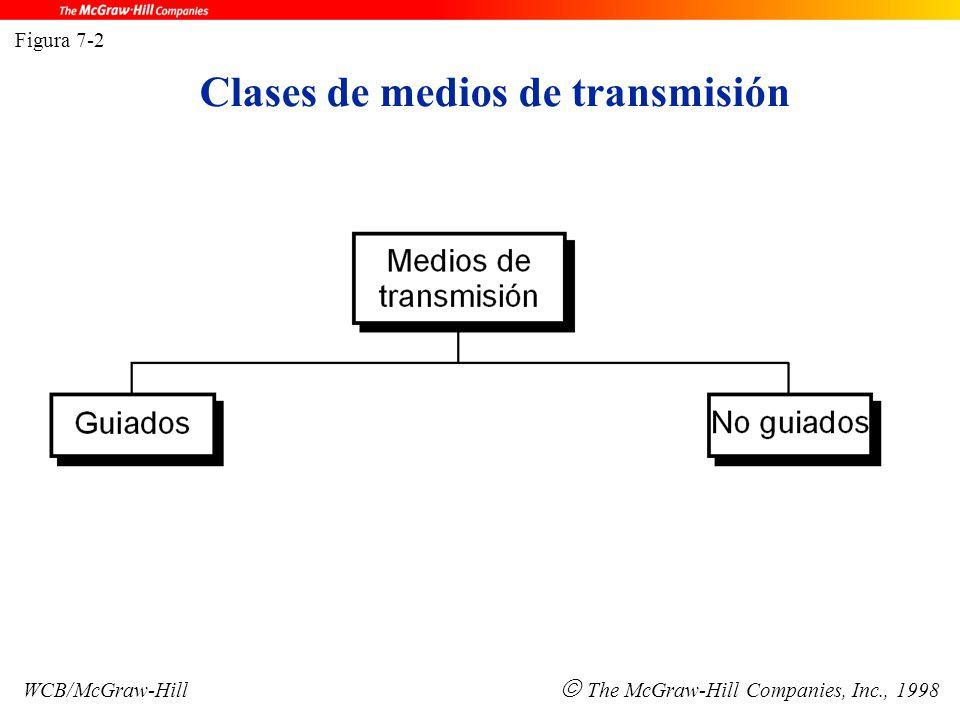 Figura 7-2 WCB/McGraw-Hill  The McGraw-Hill Companies, Inc., 1998 Clases de medios de transmisión