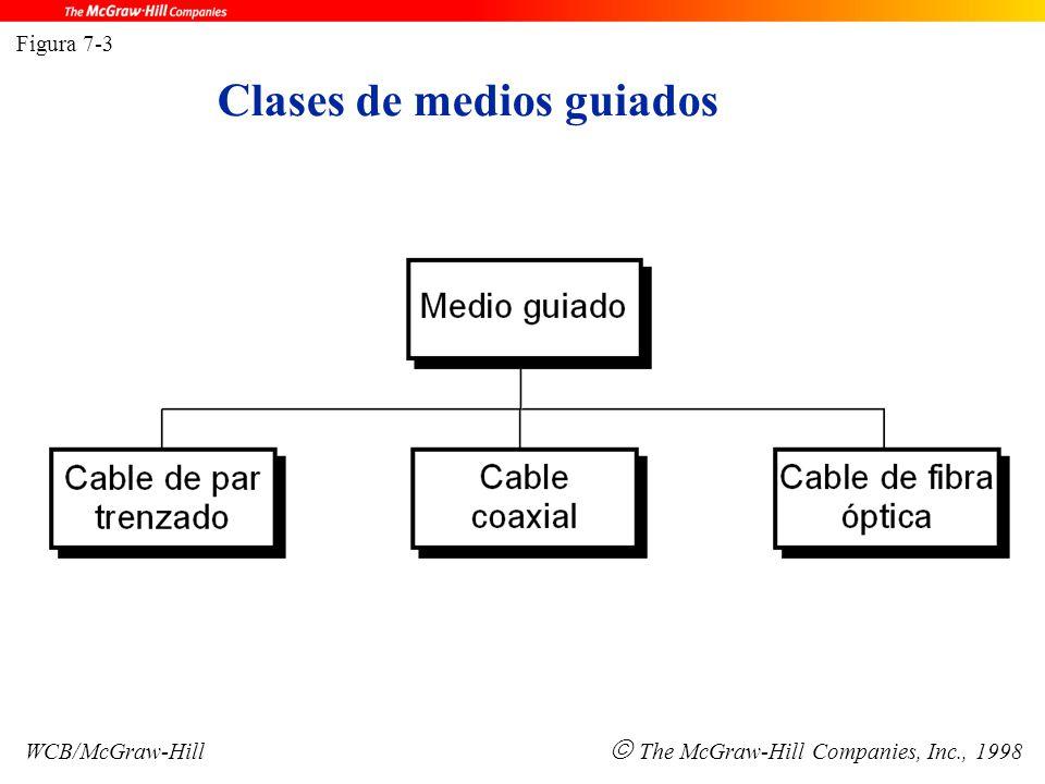 Figura 7-3 WCB/McGraw-Hill  The McGraw-Hill Companies, Inc., 1998 Clases de medios guiados