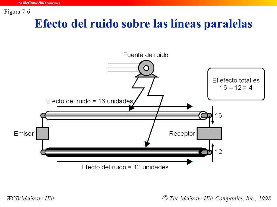 Efecto del ruido sobre las líneas paralelas Figura 7-6 WCB/McGraw-Hill  The McGraw-Hill Companies, Inc., 1998