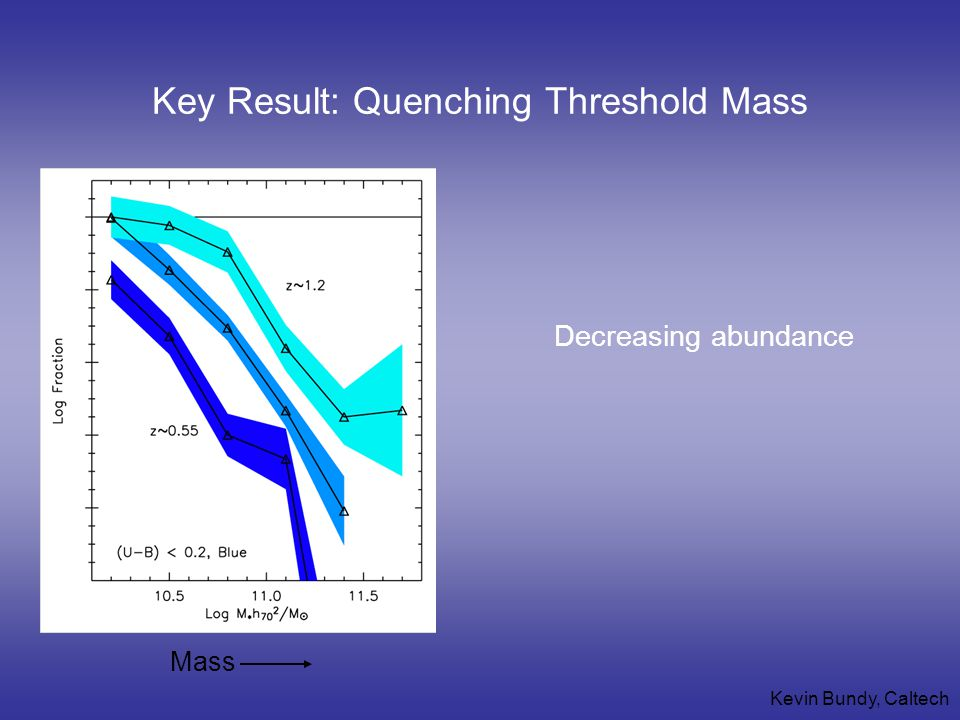 Kevin Bundy, Caltech Mass Key Result: Quenching Threshold Mass Decreasing abundance
