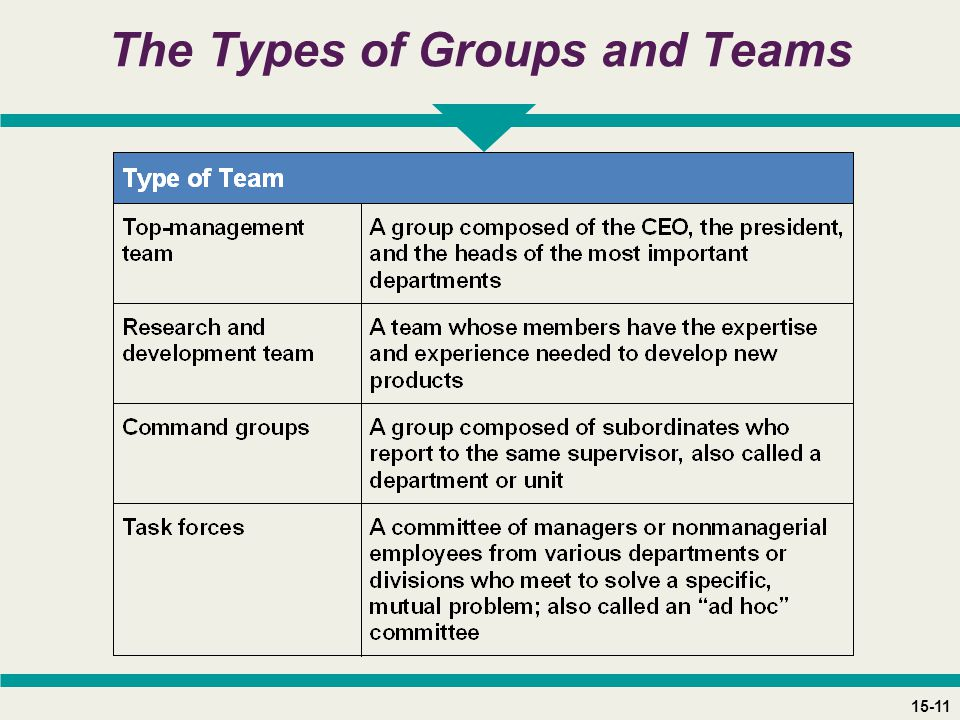 15-11 The Types of Groups and Teams