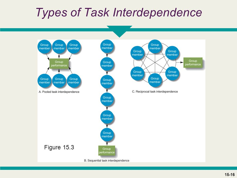15-16 Types of Task Interdependence Figure 15.3