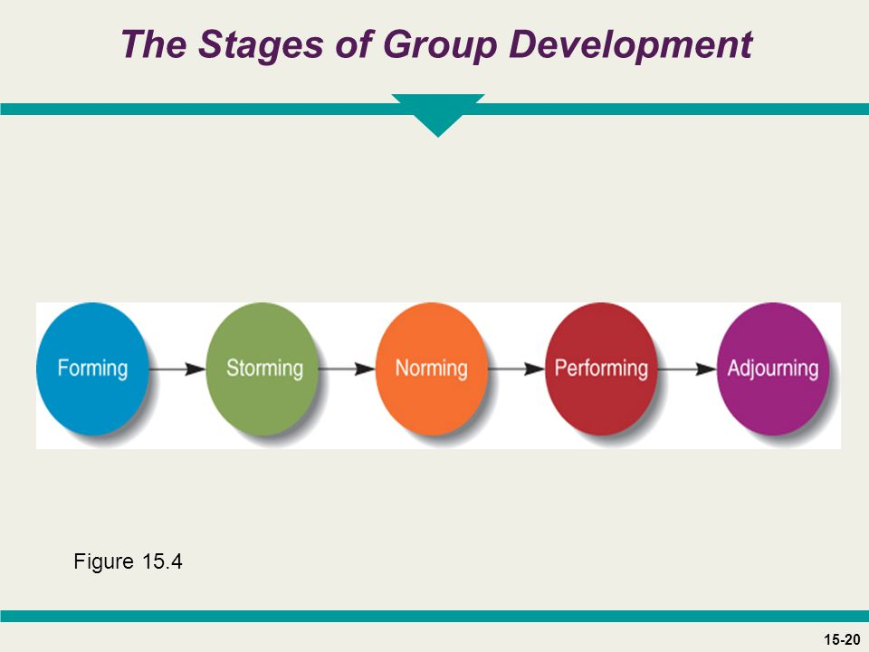 15-20 The Stages of Group Development Figure 15.4