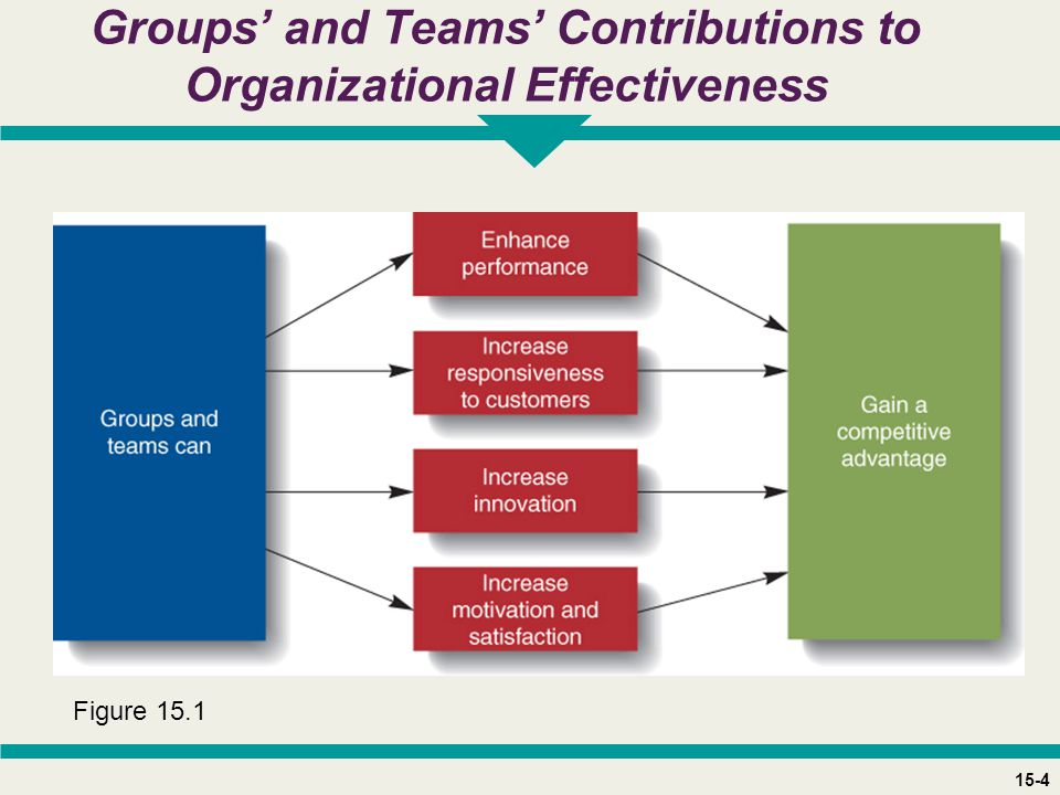 15-4 Groups' and Teams' Contributions to Organizational Effectiveness Figure 15.1
