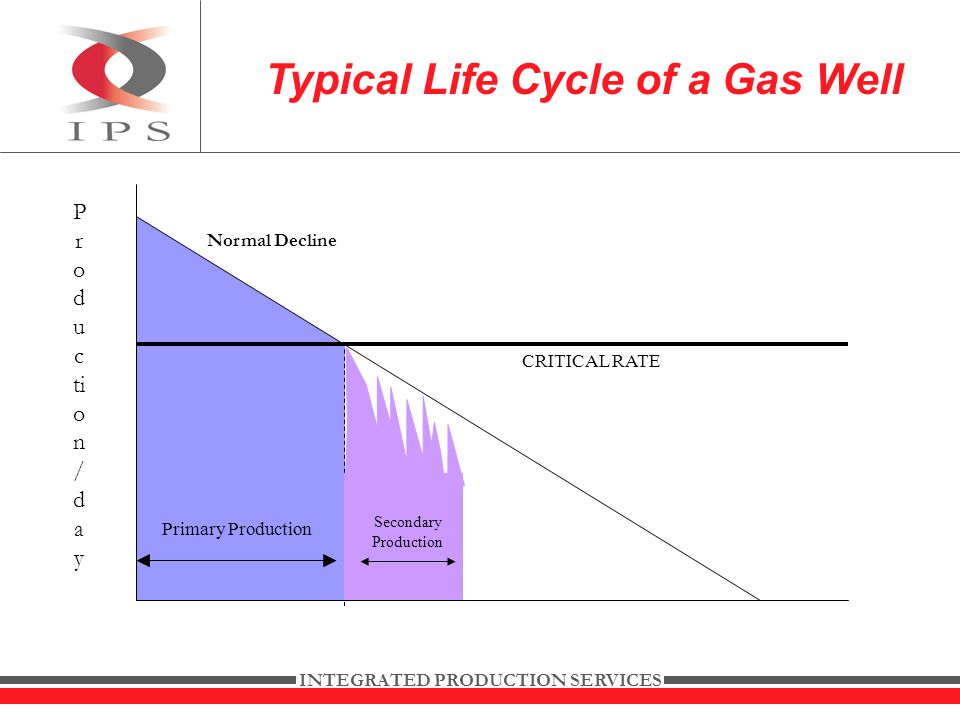 INTEGRATED PRODUCTION SERVICES Typical Life Cycle of a Gas Well Primary Production Secondary Production P r o d u c ti o n / d a y CRITICAL RATE Normal Decline