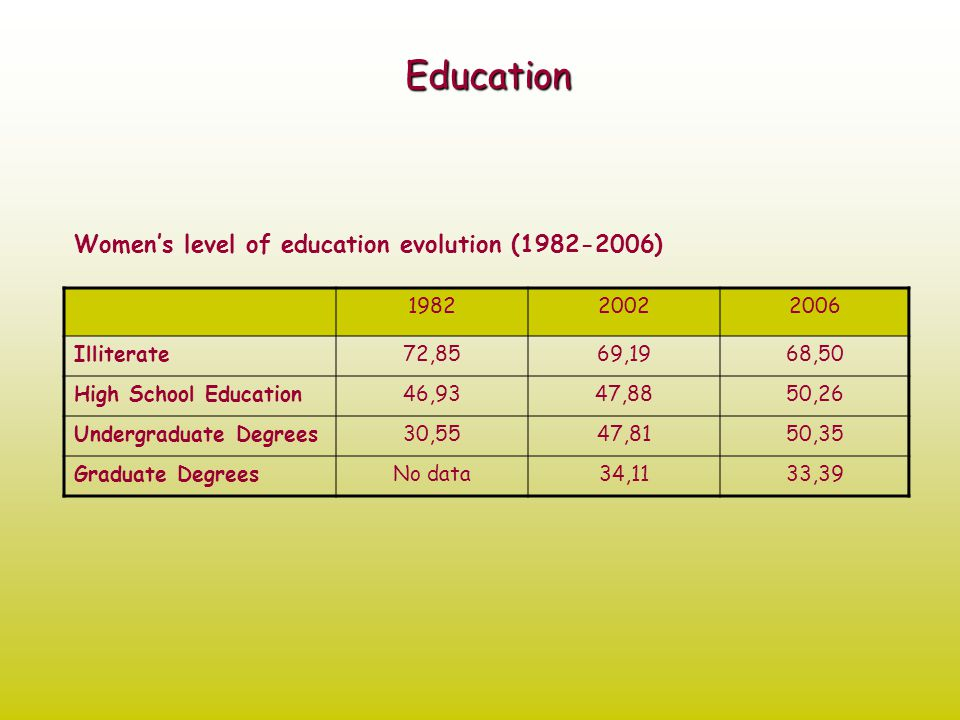 Education Women's level of education evolution (1982-2006) 198220022006 Illiterate72,8569,1968,50 High School Education46,9347,8850,26 Undergraduate Degrees30,5547,8150,35 Graduate DegreesNo data34,1133,39