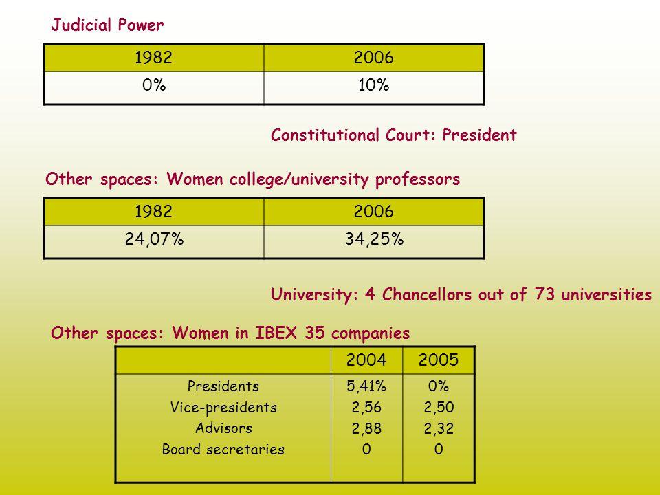 Active Citizenship  Lobby, Women's Councils  Women's Associations (professionals, businesswomen, feminists)  Women's networks