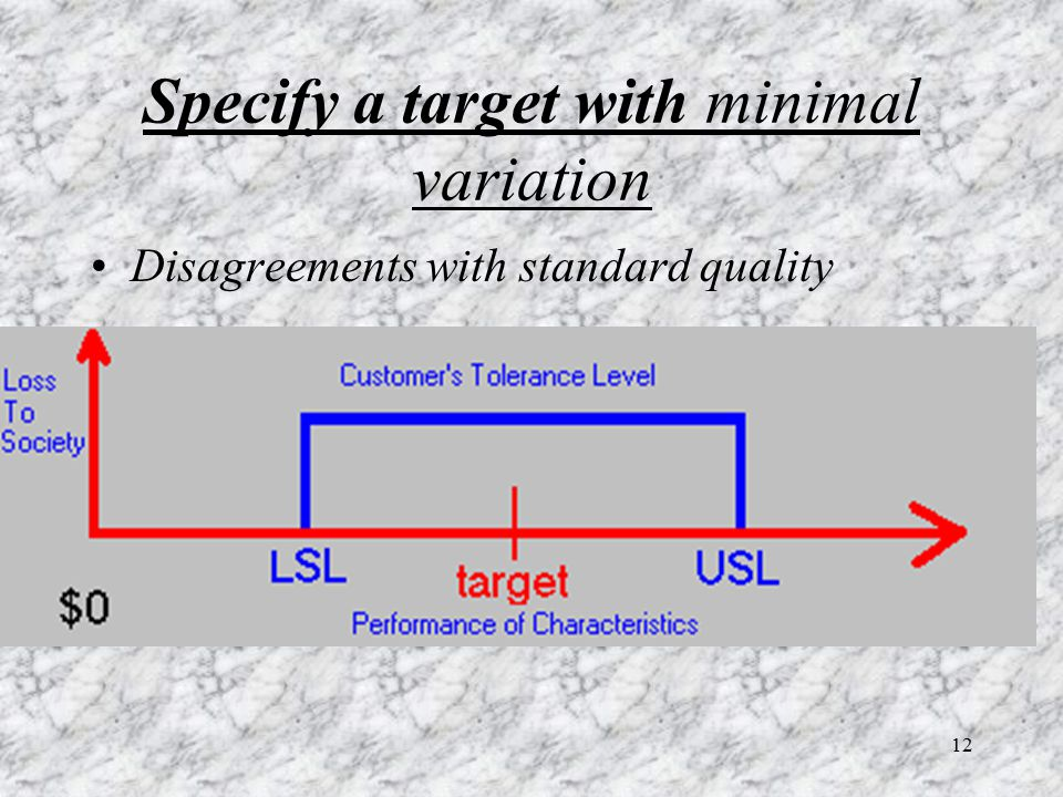 12 Specify a target with minimal variation Disagreements with standard quality
