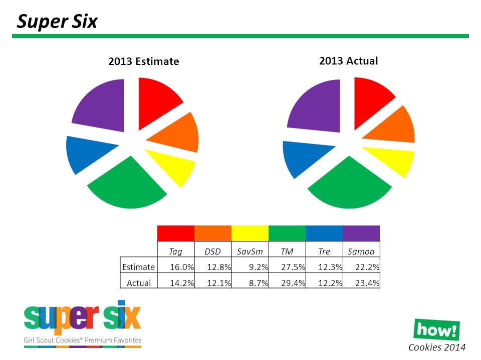Cookies 2014 Super Six TagDSDSavSmTMTreSamoa Estimate16.0%12.8%9.2%27.5%12.3%22.2% Actual14.2%12.1%8.7%29.4%12.2%23.4%
