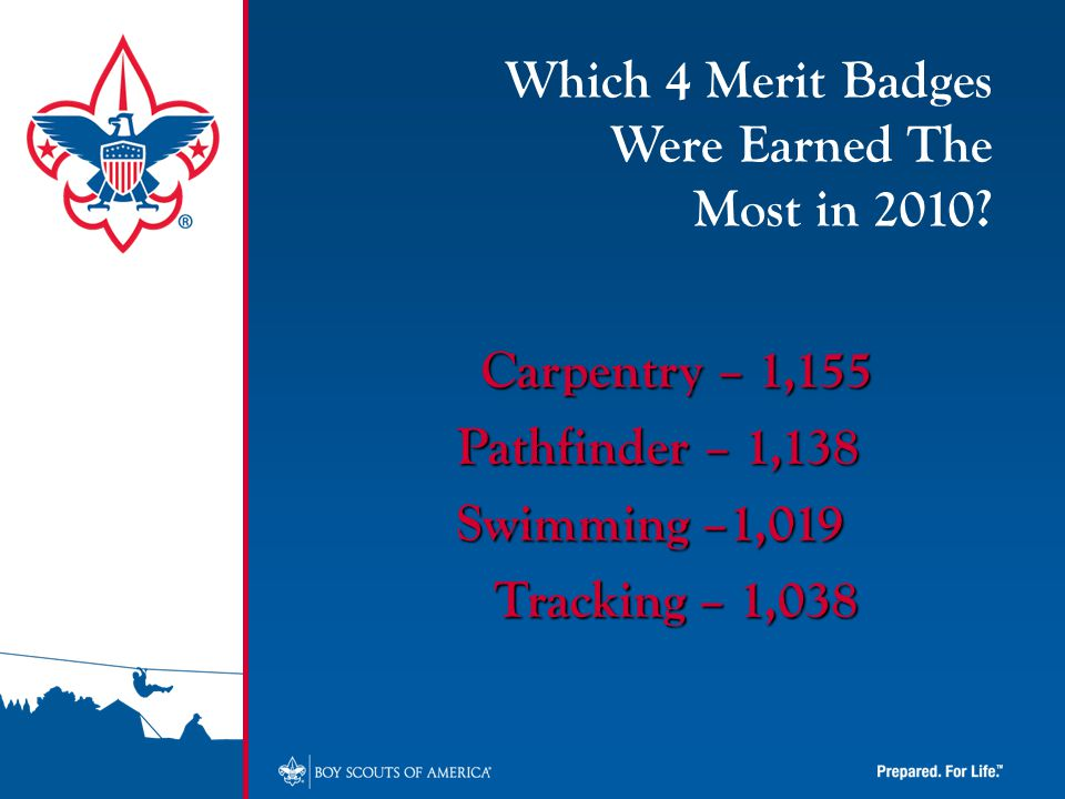Carpentry – 1,155 Pathfinder – 1,138 Swimming –1,019 Tracking – 1,038 Which 4 Merit Badges Were Earned The Most in 2010