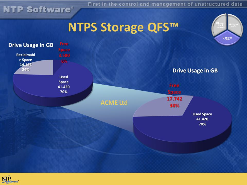 ACME Ltd NTPS Storage QFS™ Analyze NTP Software Storage M&A Control NTP Software QFS Charge back NTP Software Storage Billing System