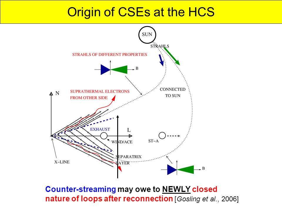 Counter-streaming may owe to NEWLY closed nature of loops after reconnection [Gosling et al., 2006] Origin of CSEs at the HCS