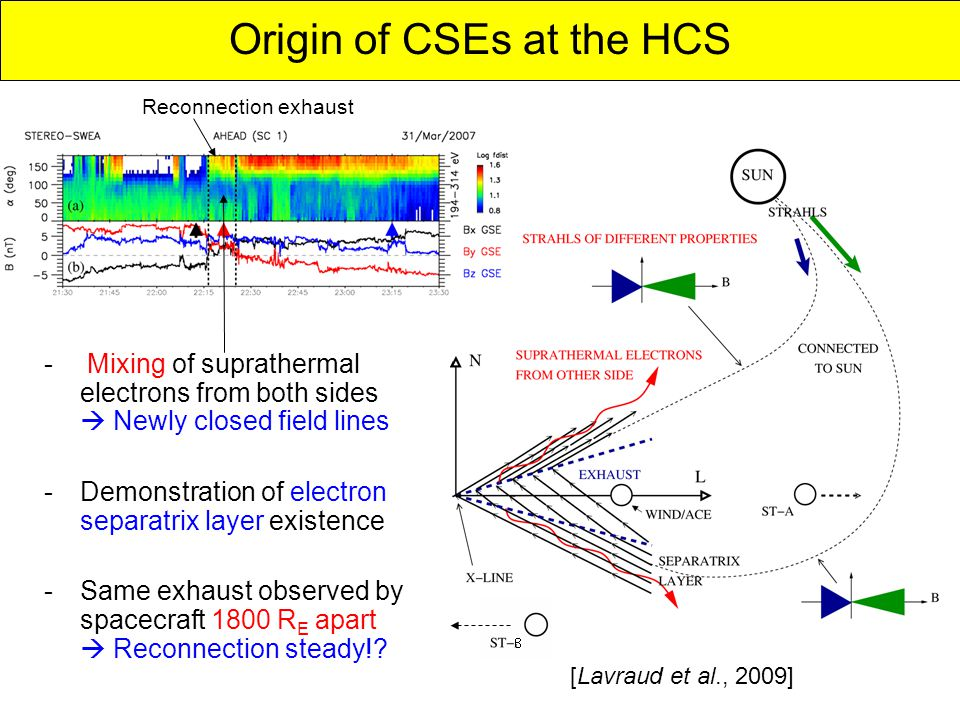 [Lavraud et al., 2009] Origin of CSEs at the HCS Solar wind - Mixing of suprathermal electrons from both sides  Newly closed field lines -Demonstration of electron separatrix layer existence -Same exhaust observed by spacecraft 1800 R E apart  Reconnection steady!.