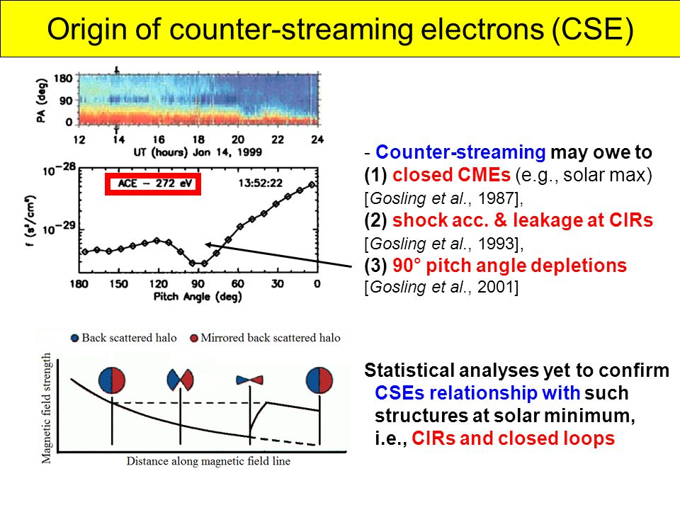 Solar wind - Counter-streaming may owe to (1) closed CMEs (e.g., solar max) [Gosling et al., 1987], (2) shock acc.