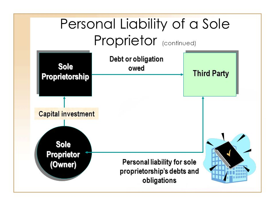 Personal Liability of a Sole Proprietor (continued) Sole Proprietor (Owner) Sole Proprietorship Third Party Capital investment Debt or obligation owed Personal liability for sole proprietorship's debts and obligations