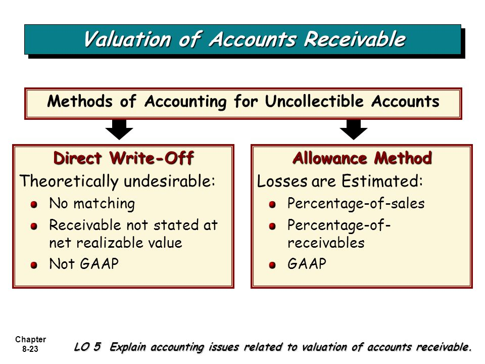 write off accounts receivable You can write-off accounts receivable balances in rd writing-off means creating the offsetting entry, as well as a write-off record in the system you generally write-off amounts that you consider to be insignificant, and/or amounts that you consider to be too small to write to journal entries (je.
