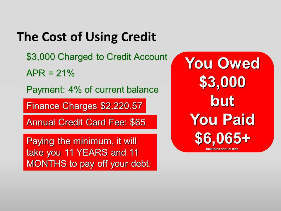 The Cost of Using Credit APR = 21% Payment: 4% of current balance $3,000 Charged to Credit Account Finance Charges $2, You Owed $3,000 but You Paid $6,065+ Includies annual fees Annual Credit Card Fee: $65 Paying the minimum, it will take you 11 YEARS and 11 MONTHS to pay off your debt.