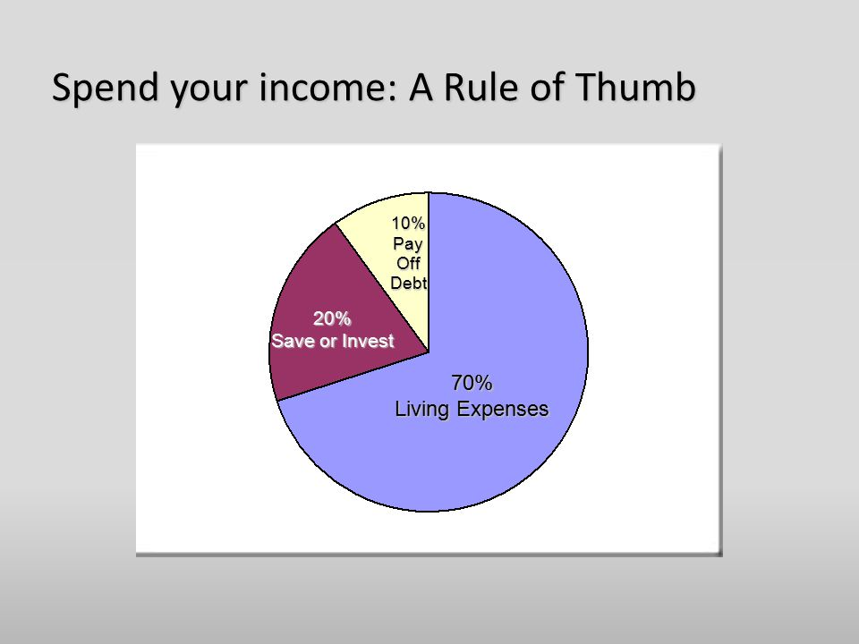70% Living Expenses 10% Pay Off Debt 20% Save or Invest Spend your income: A Rule of Thumb