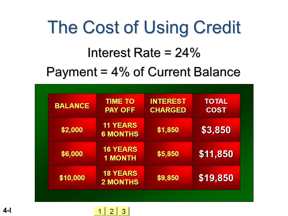 4-I The Cost of Using Credit Interest Rate = 24% Payment = 4% of Current Balance BALANCE TIME TO PAY OFF INTEREST CHARGED TOTAL COST $2, YEARS 6 MONTHS $1,850$3,850 $6, YEARS 1 MONTH $5,850$11,850 $10, YEARS 2 MONTHS $9,850$19,