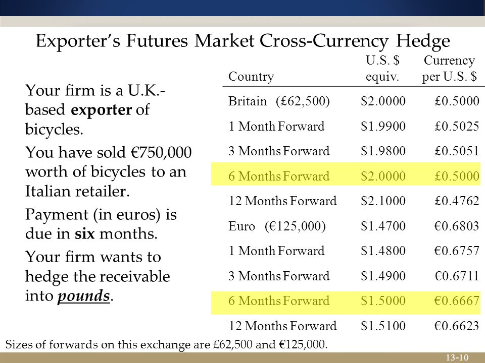 13-10 Exporter's Futures Market Cross-Currency Hedge Your firm is a U.K.- based exporter of bicycles.