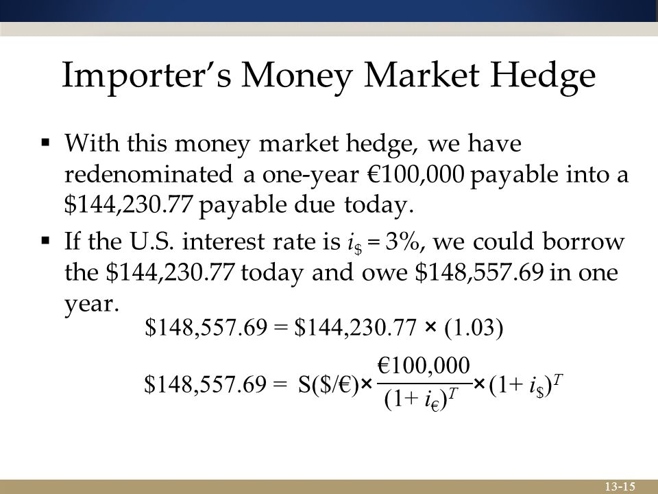 13-15 Importer's Money Market Hedge $148,557.69 = $144,230.77 × (1.03)  With this money market hedge, we have redenominated a one-year €100,000 payable into a $144,230.77 payable due today.
