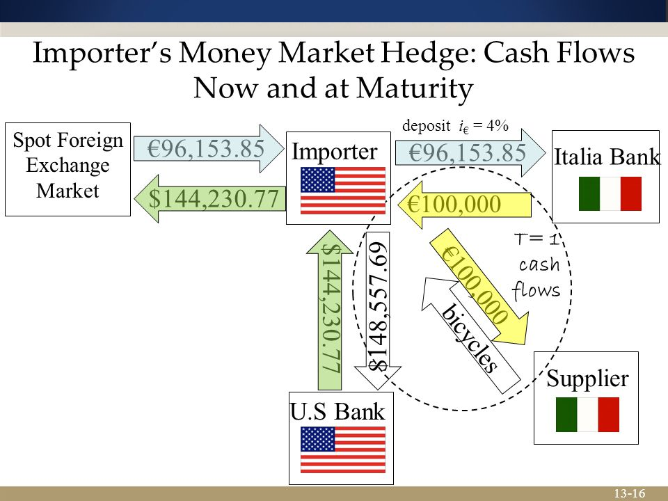 13-16 $144,230.77 Importer's Money Market Hedge: Cash Flows Now and at Maturity Importer Supplier bicycles Spot Foreign Exchange Market €100,000 $144,230.77€96,153.85 U.S Bank $148,557.69 Italia Bank €100,000 T= 1 cash flows deposit i € = 4% €96,153.85