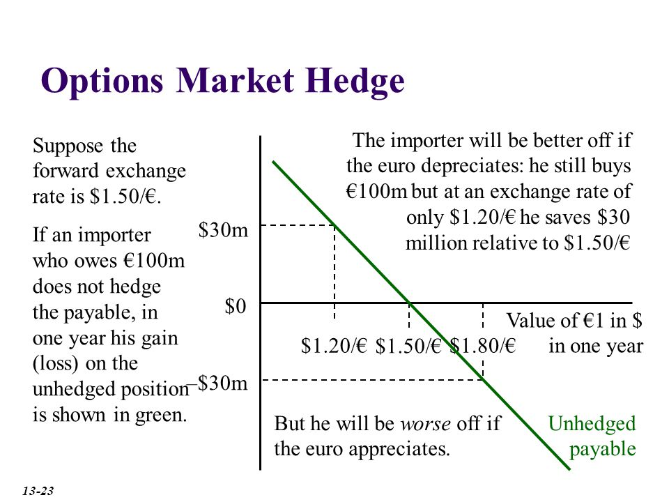 Options Market Hedge $1.50/€ Value of €1 in $ in one year Suppose the forward exchange rate is $1.50/€.
