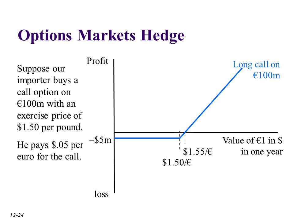 Options Markets Hedge Profit loss –$5m $1.55/€ Long call on €100m Suppose our importer buys a call option on €100m with an exercise price of $1.50 per pound.