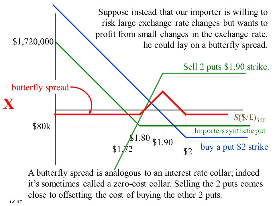 37 X S($/£) 360 $1.80 $1,720,000 $1.72 Suppose instead that our importer is willing to risk large exchange rate changes but wants to profit from small changes in the exchange rate, he could lay on a butterfly spread.