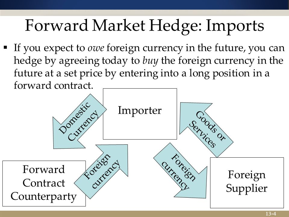 13-4 Forward Market Hedge: Imports  If you expect to owe foreign currency in the future, you can hedge by agreeing today to buy the foreign currency in the future at a set price by entering into a long position in a forward contract.