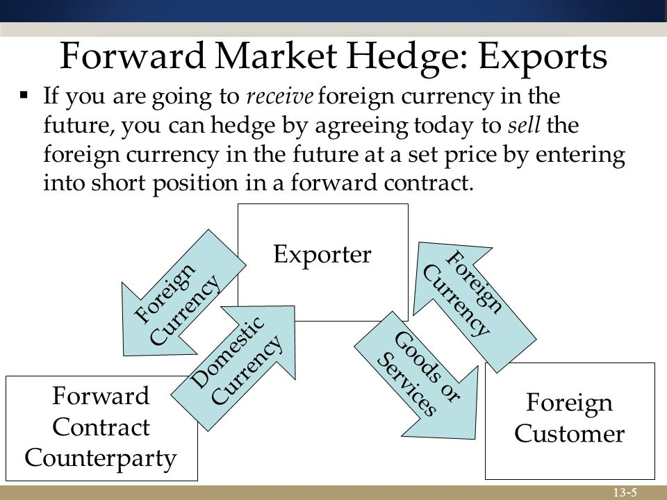 13-5 Forward Market Hedge: Exports  If you are going to receive foreign currency in the future, you can hedge by agreeing today to sell the foreign currency in the future at a set price by entering into short position in a forward contract.