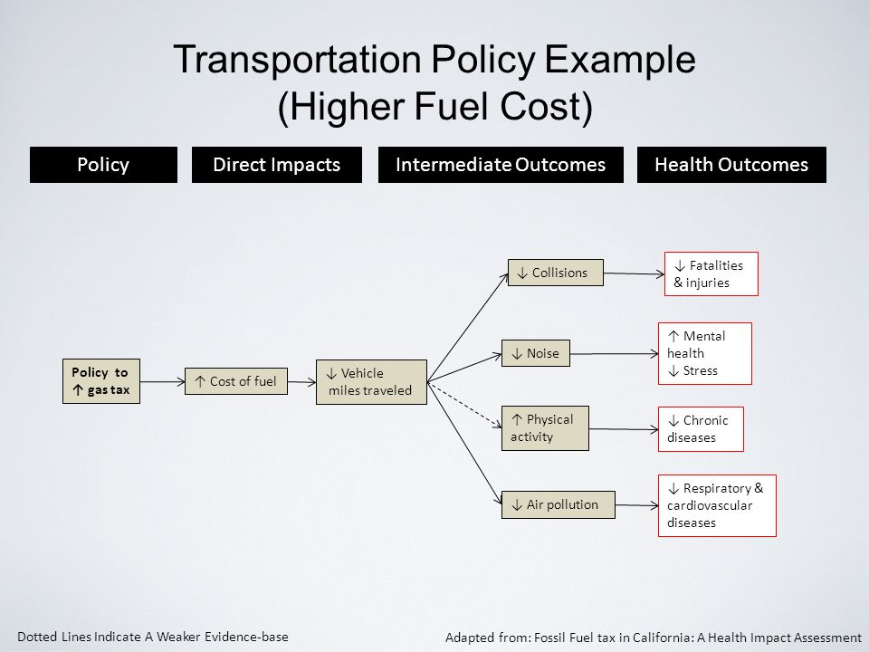 Transportation Policy Example (Higher Fuel Cost) Policy Health Outcomes Direct ImpactsIntermediate Outcomes ↓ Vehicle miles traveled ↓ Collisions ↑ Mental health ↓ Stress ↓ Air pollution ↓ Fatalities & injuries ↓ Noise ↑ Cost of fuel ↓ Respiratory & cardiovascular diseases Policy to ↑ gas tax ↑ Physical activity ↓ Chronic diseases Dotted Lines Indicate A Weaker Evidence-base Adapted from: Fossil Fuel tax in California: A Health Impact Assessment