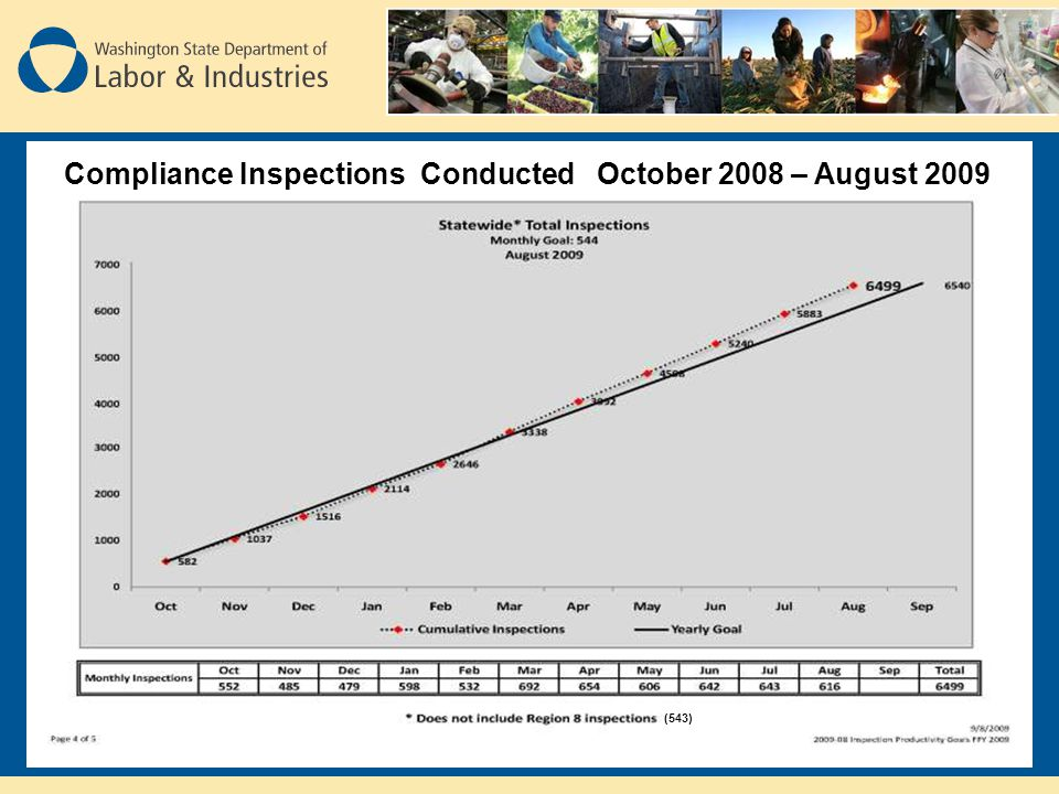 Compliance Inspections Conducted October 2008 – August 2009 (543)