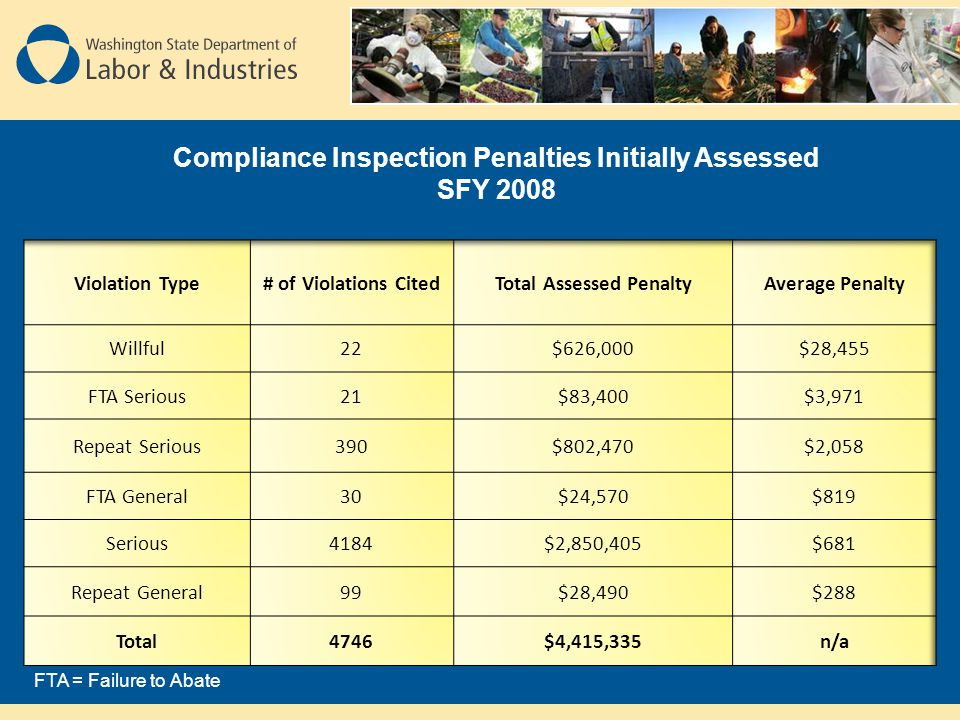 Compliance Inspection Penalties Initially Assessed SFY 2008 FTA = Failure to Abate