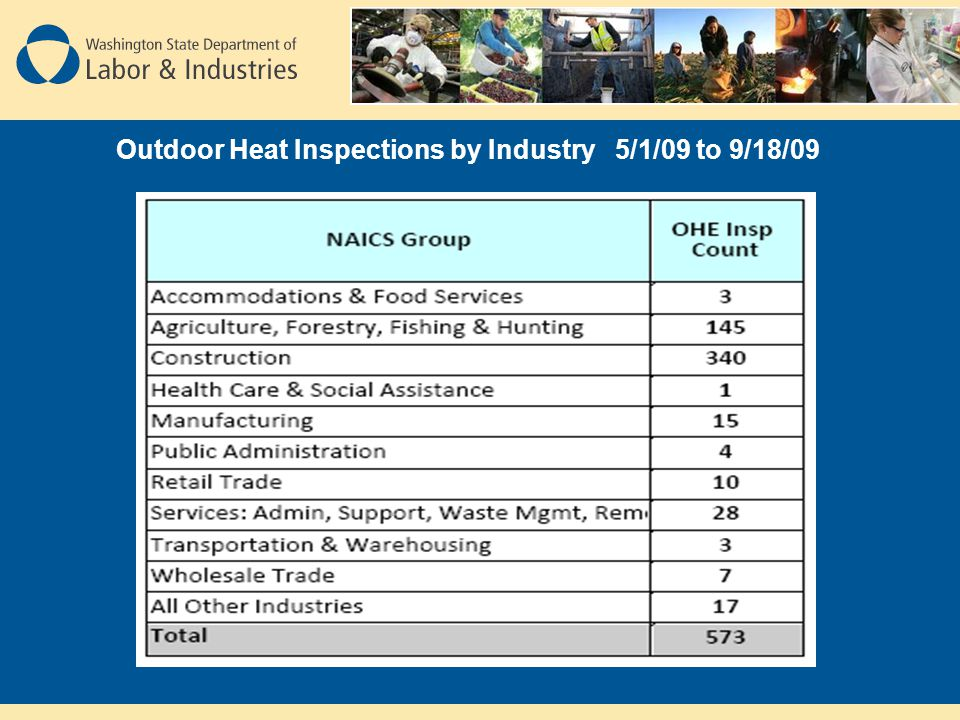 Outdoor Heat Inspections by Industry 5/1/09 to 9/18/09