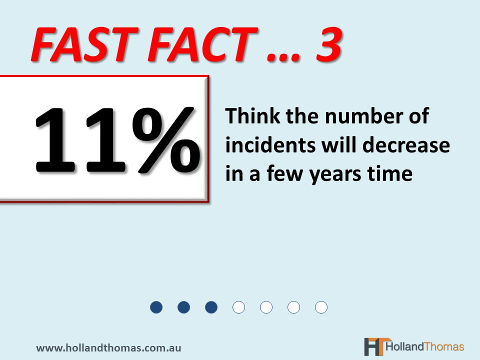 Think the number of incidents will decrease in a few years time FAST FACT … %11%