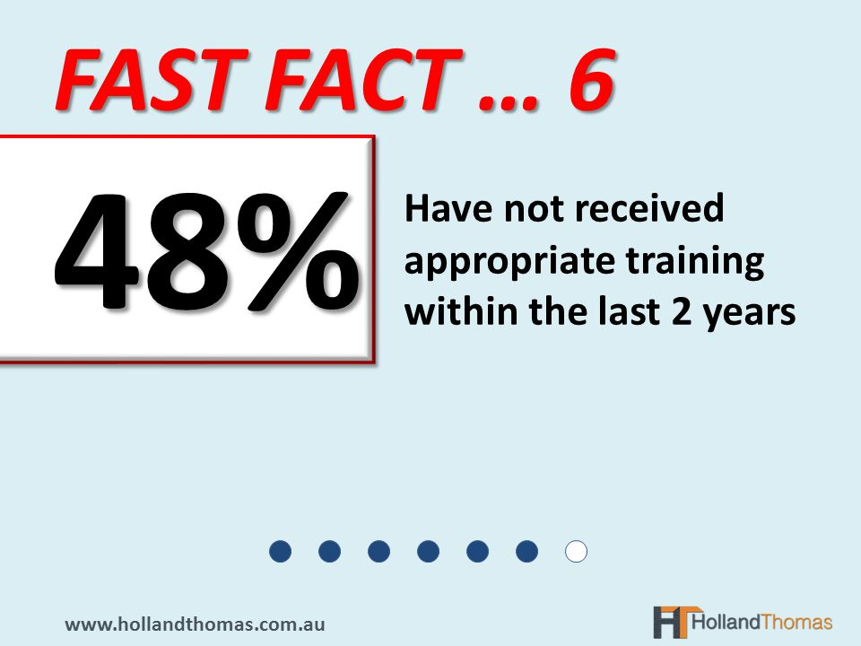 FAST FACT … 6   Have not received appropriate training within the last 2 years 48%48%