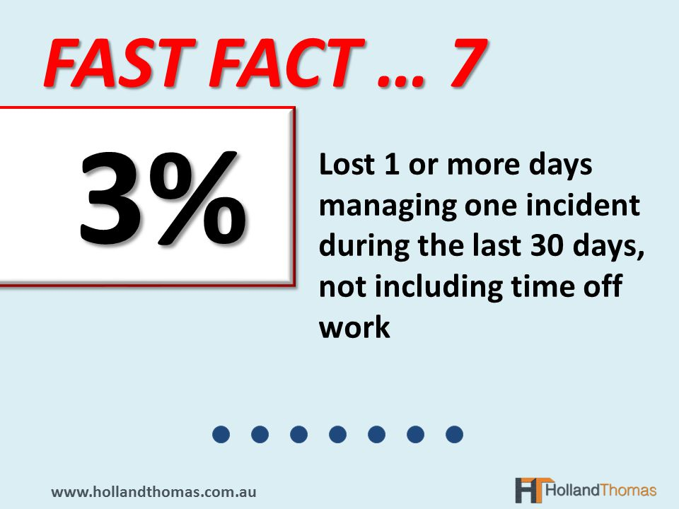 FAST FACT … 7   Lost 1 or more days managing one incident during the last 30 days, not including time off work 3% 3%.
