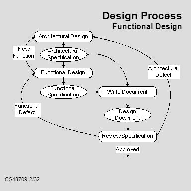 what is functional design
