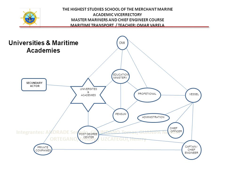 THE HIGHEST STUDIIES SCHOOL OF THE MERCHANT MARINE ACADEMIC VICERRECTORY MASTER MARINERS AND CHIEF ENGINEER COURSE MARITIME TRANSPORT / TEACHER: OMAR VARELA Integrantes: ANDRADE Servulo, GOLINDANO Tomas, GUANIPA Nelson, ORTEGANO, Freddy y UZCATEGUI, Henrry UNIVERSITES & ACADEMIES EDUCATION MINISTERY OMI SECUNDARY ACTOR PRIVATE COMPANIES POST DEGREE CENTER PENSUM PROFETIONALVESSEL ADMINISTRATION CHIEF OFFICER CAPTAIN / CHIEF ENGINEER Universities & Maritime Academies
