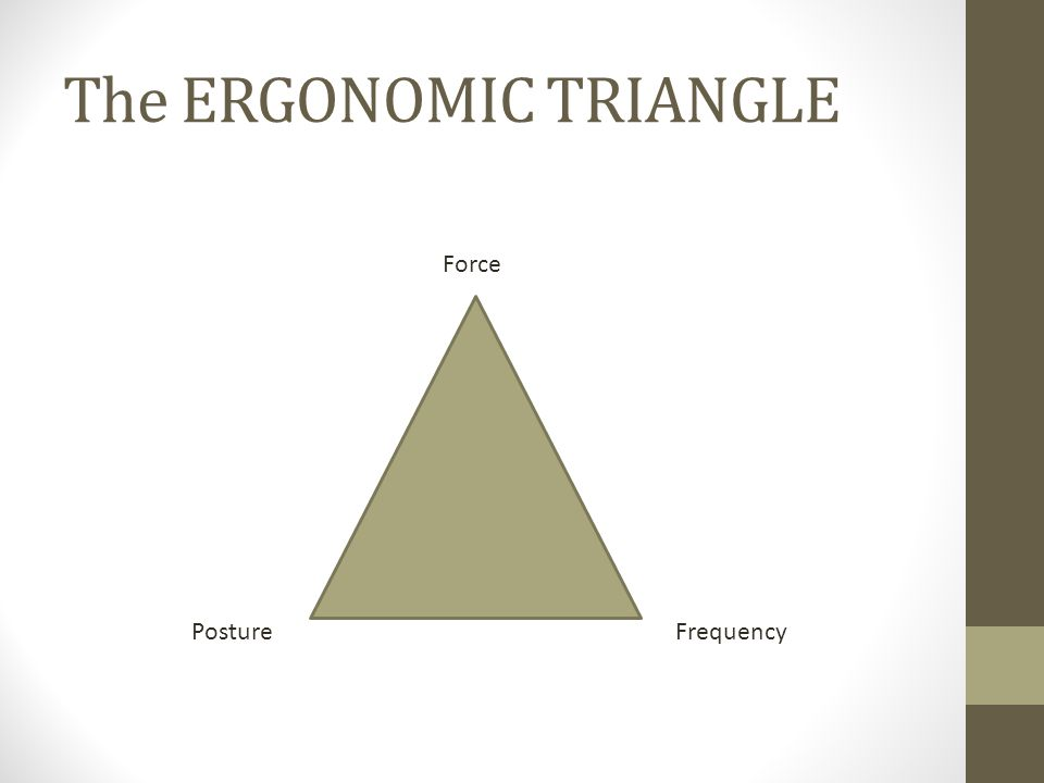 The ERGONOMIC TRIANGLE PostureFrequency Force