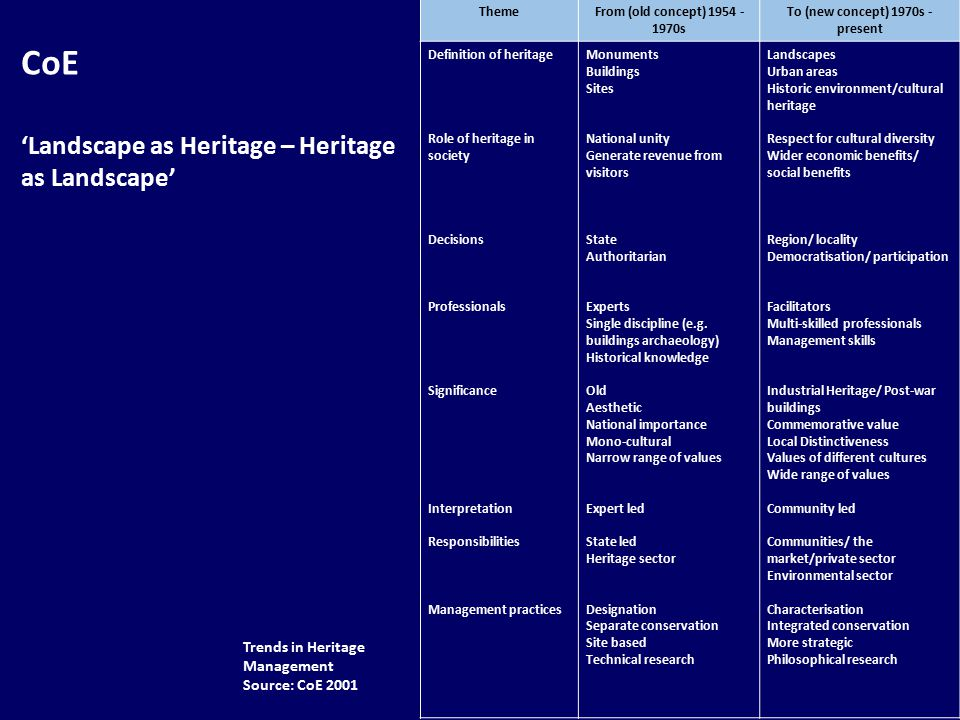 ThemeFrom (old concept) s To (new concept) 1970s - present Definition of heritage Role of heritage in society Decisions Professionals Significance Interpretation Responsibilities Management practices Monuments Buildings Sites National unity Generate revenue from visitors State Authoritarian Experts Single discipline (e.g.