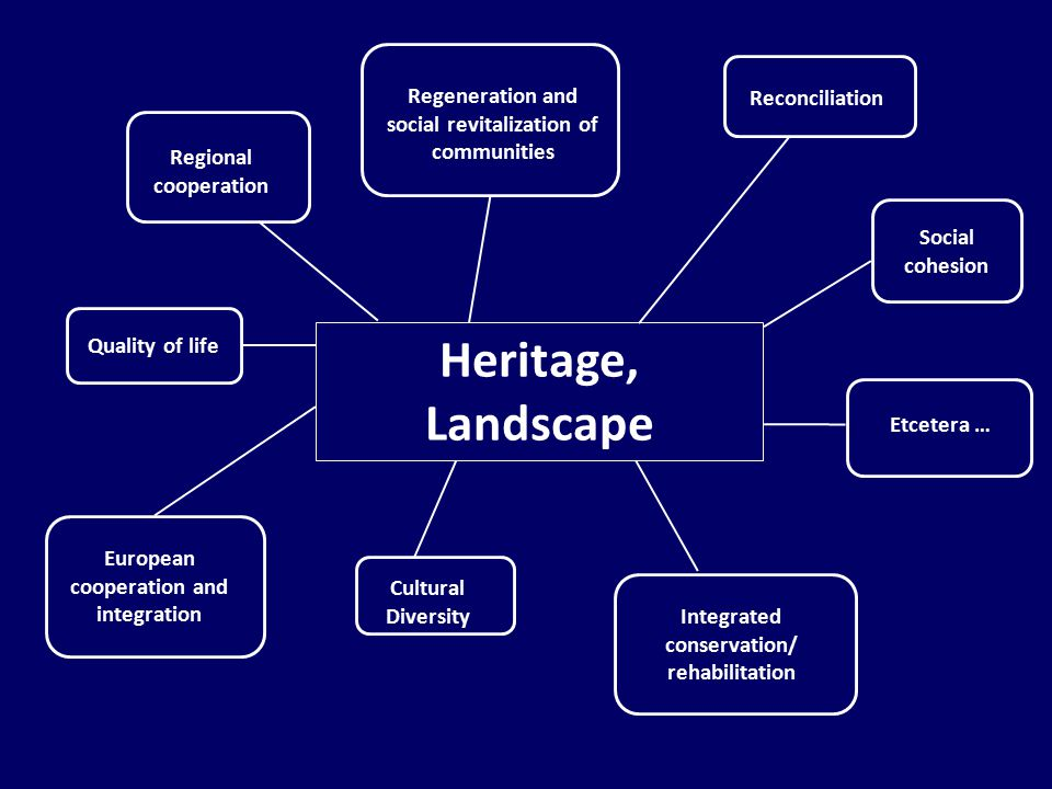 Heritage, Landscape Regeneration and social revitalization of communities European cooperation and integration Integrated conservation/ rehabilitation Regional cooperation Reconciliation Cultural Diversity Etcetera … Social cohesion Quality of life